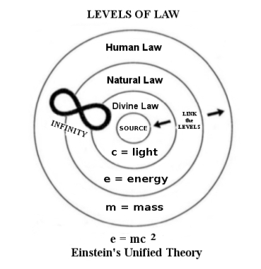 levels-of-law