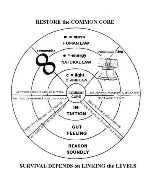 restore common core