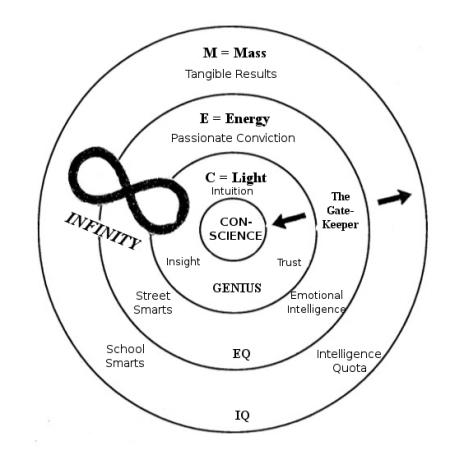 USPG Levels of Intelligence Wheel