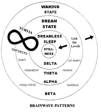 PPH Brain Wave Patterns