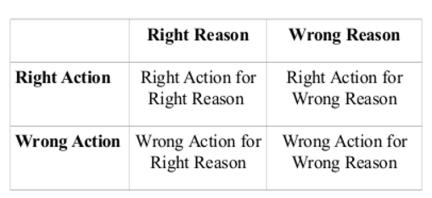 PPH right-wrong grid