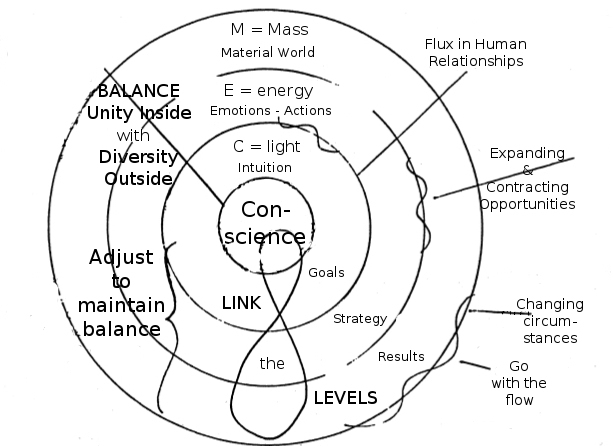 Flux & Stability
