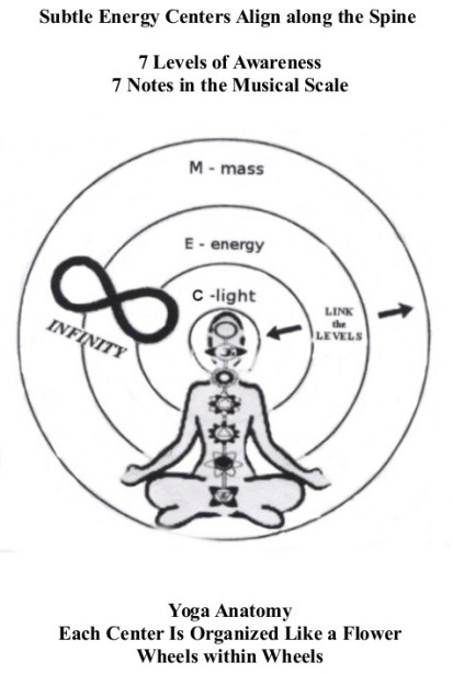 10. Energy Centers within Life Wheel
