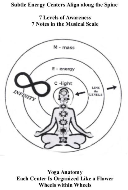 10. Energy Centers within Life Wheel